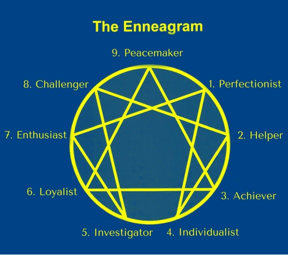 Dating an enneagram 1 — 3