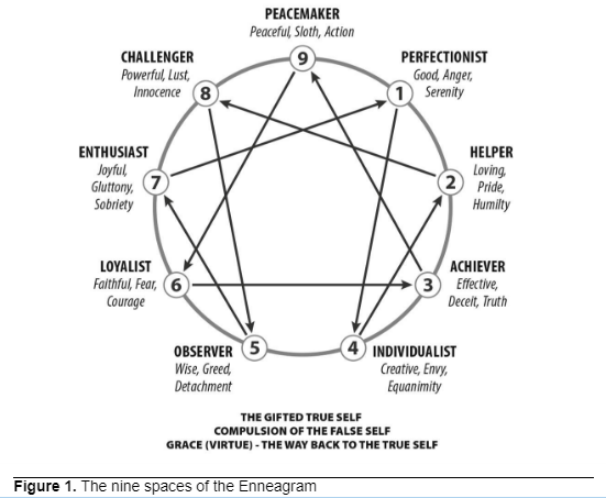 Dating enneagram